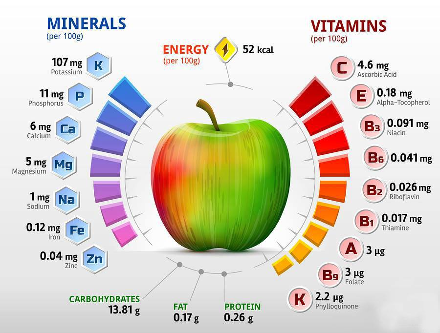 Nutrient content of Apple